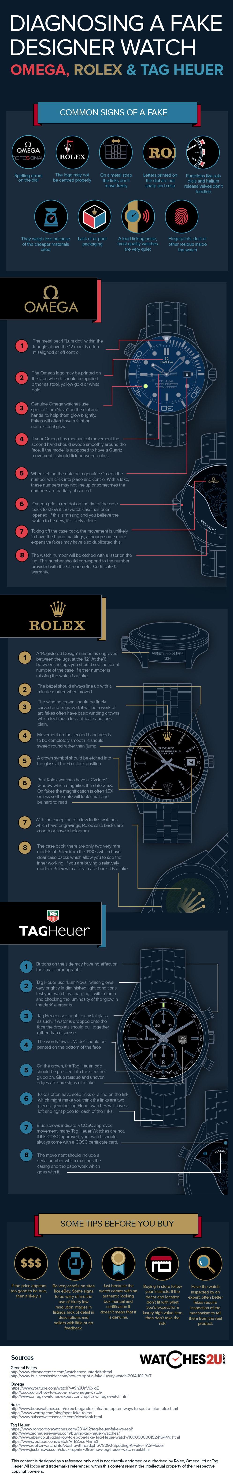 Spotting fałszywy Rolex, Omega lub TAG Heuer Watch, infografikę